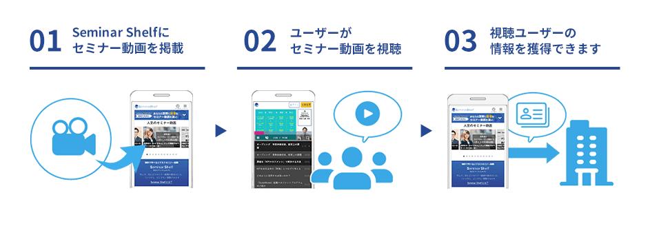 01.Seminar Shelfにセミナー動画を掲載、02.ユーザーがセミナー動画を視聴、03.視聴ユーザーの情報を獲得できます