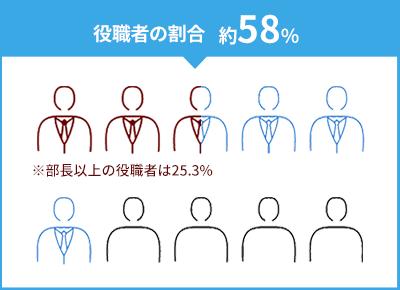 役職者の割合約58%